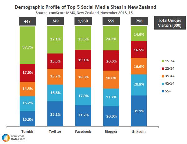 Популярные социальные сети в Новой Зеландии